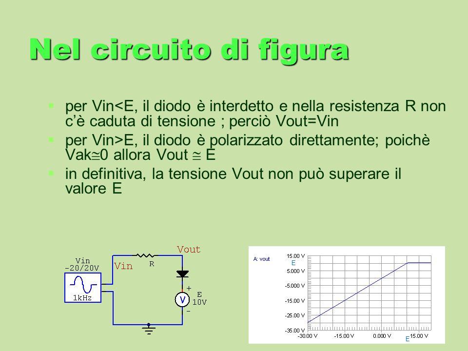 Nel circuito di figura per Vin<E, il diodo è interdetto e nella resistenza R non c'è caduta di tensione ; perciò Vout=Vin.
