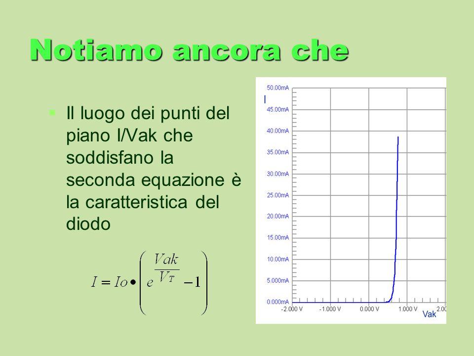 Notiamo ancora cheIl luogo dei punti del piano I/Vak che soddisfano la seconda equazione è la caratteristica del diodo.