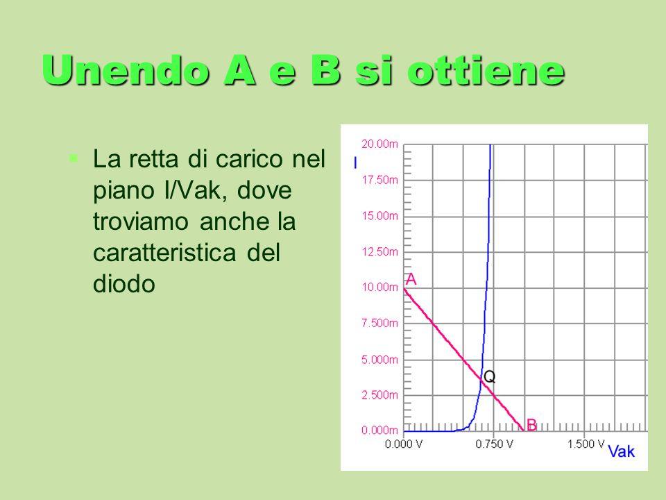 Unendo A e B si ottiene La retta di carico nel piano I/Vak, dove troviamo anche la caratteristica del diodo.