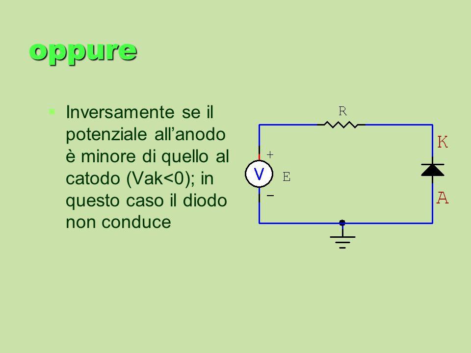 oppureInversamente se il potenziale all'anodo è minore di quello al catodo (Vak<0); in questo caso il diodo non conduce.