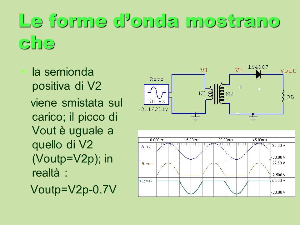 Le forme d'onda mostrano che