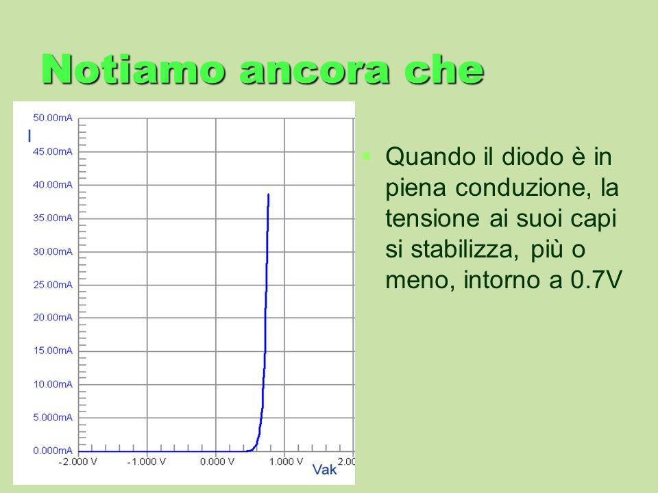 Notiamo ancora cheQuando il diodo è in piena conduzione, la tensione ai suoi capi si stabilizza, più o meno, intorno a 0.7V.