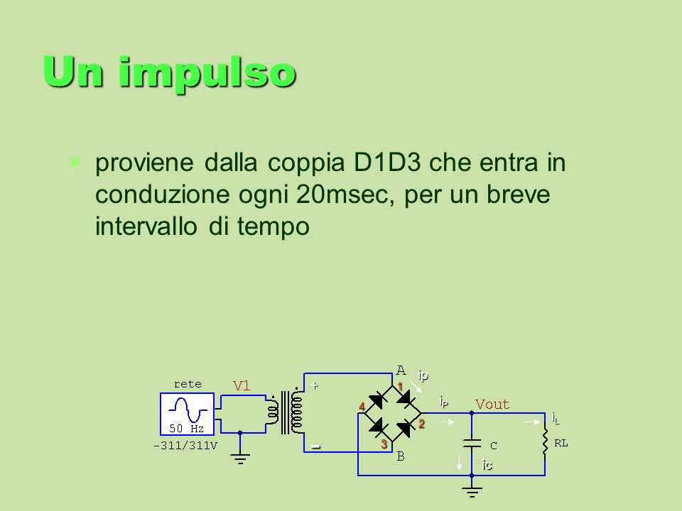 Un impulsoproviene dalla coppia D1D3 che entra in conduzione ogni 20msec, per un breve intervallo di tempo.