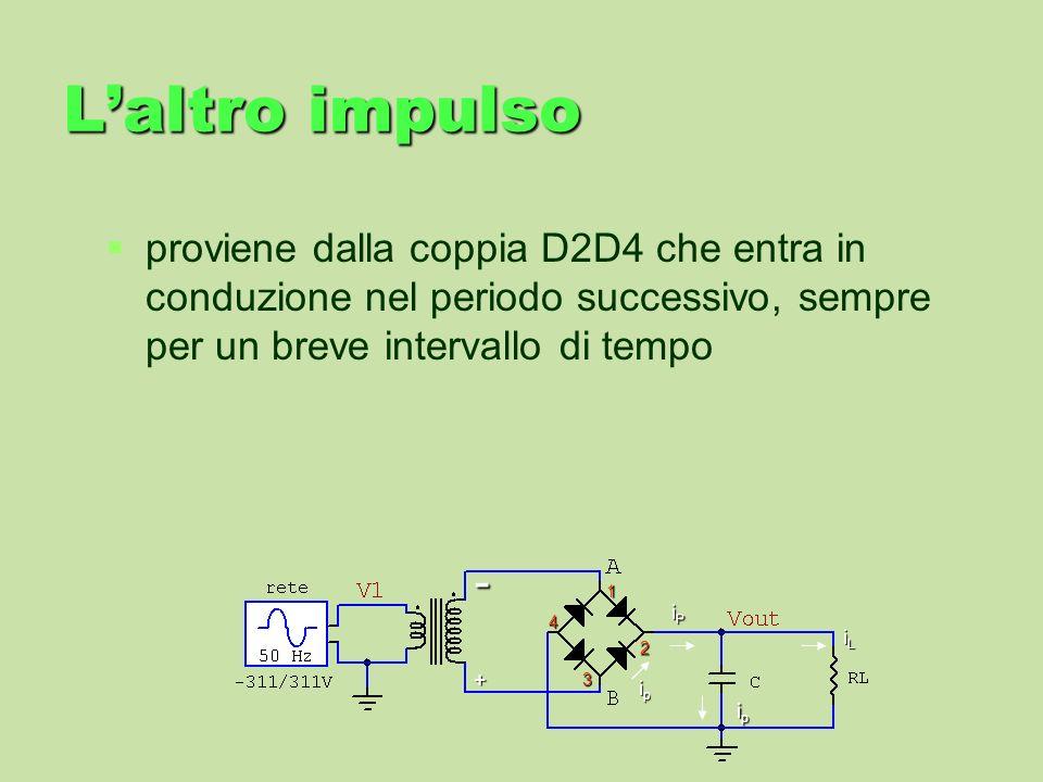 L'altro impulsoproviene dalla coppia D2D4 che entra in conduzione nel periodo successivo, sempre per un breve intervallo di tempo.