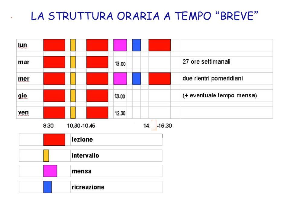 LA STRUTTURA ORARIA A TEMPO BREVE