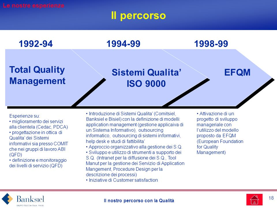 Il percorso 1992-94 1994-99 1998-99 Total Quality Management