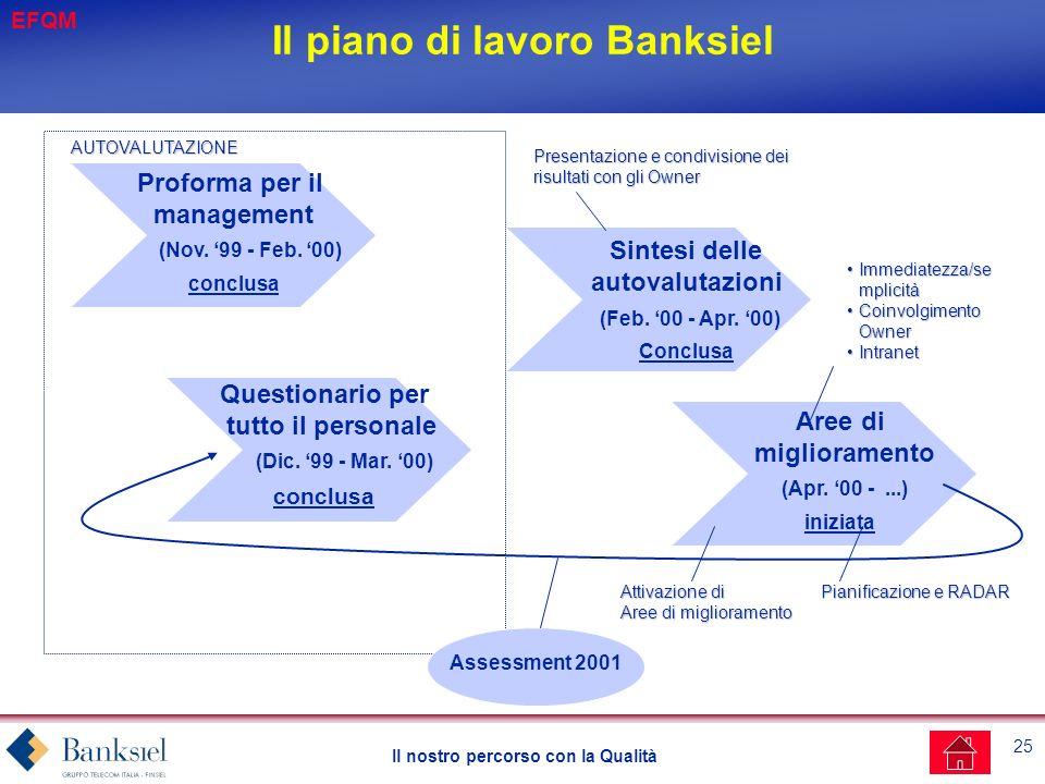 Il piano di lavoro Banksiel