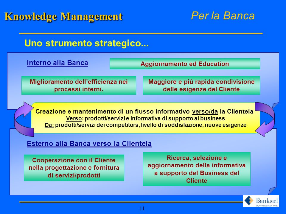 Knowledge Management Per la Banca Uno strumento strategico...