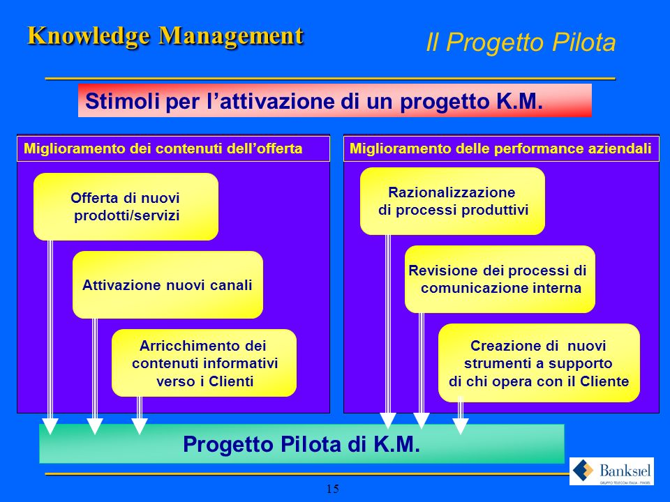Knowledge Management Il Progetto Pilota