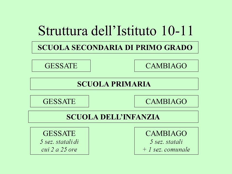 Struttura dell'Istituto 10-11