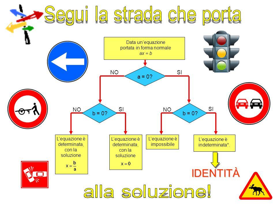 IDENTITÀ Segui la strada che porta alla soluzione! a = 0 NO SI b = 0