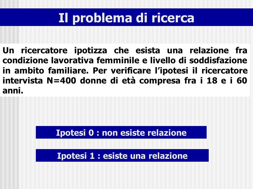 Ipotesi 0 : non esiste relazione Ipotesi 1 : esiste una relazione