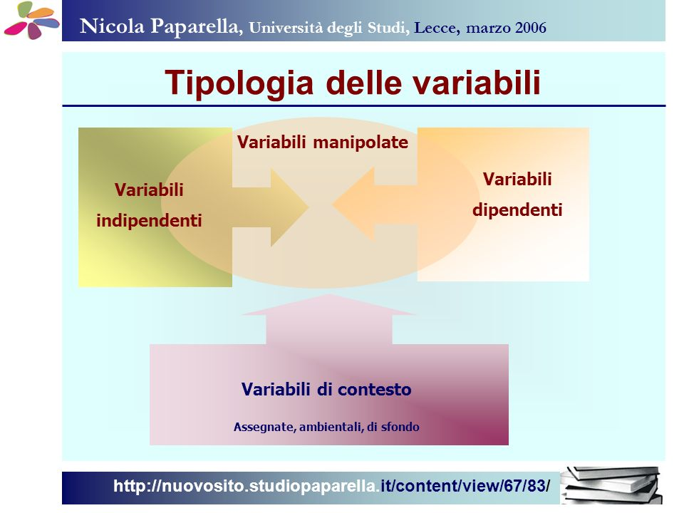 Tipologia delle variabili Assegnate, ambientali, di sfondo