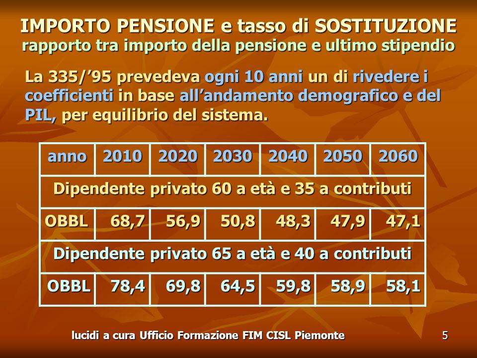 IMPORTO PENSIONE e tasso di SOSTITUZIONE