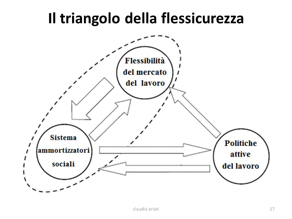 Il triangolo della flessicurezza