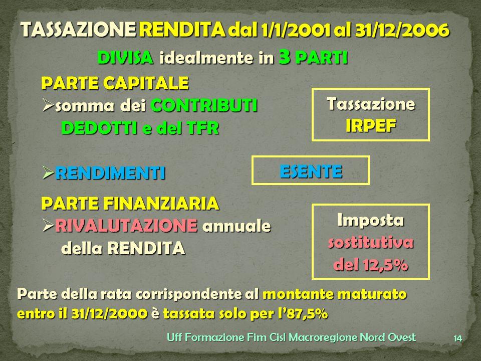 TASSAZIONE RENDITA dal 1/1/2001 al 31/12/2006