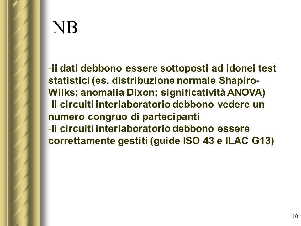 NB ii dati debbono essere sottoposti ad idonei test statistici (es. distribuzione normale Shapiro-Wilks; anomalia Dixon; significatività ANOVA)