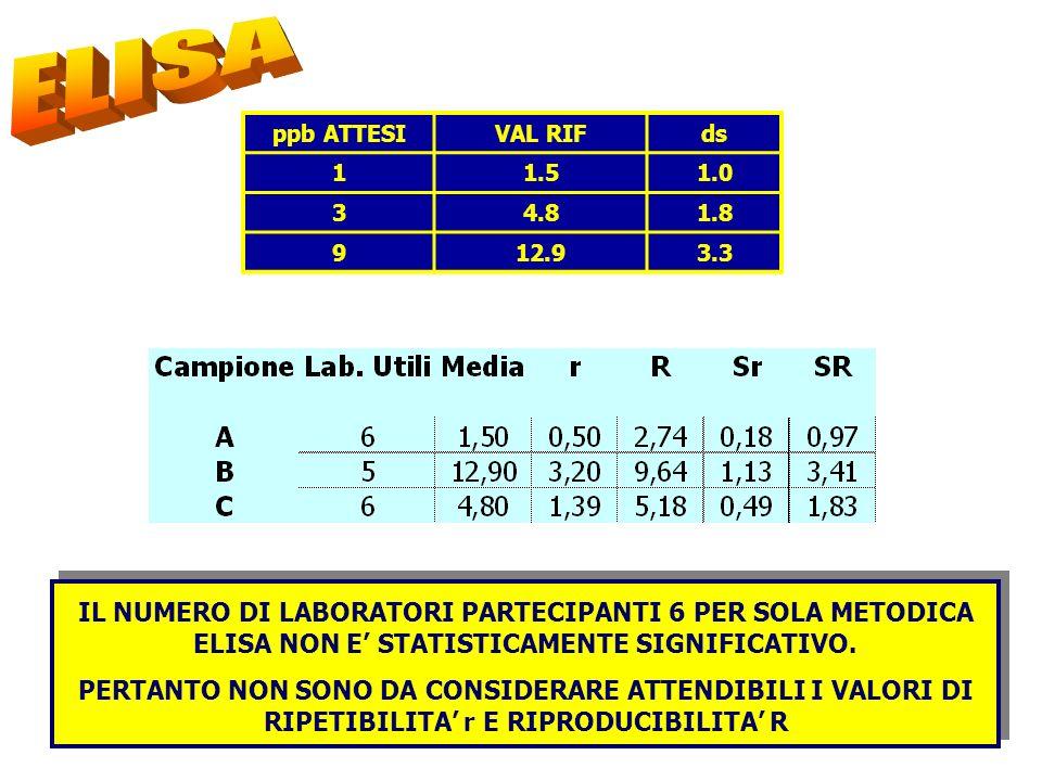 ELISAppb ATTESI. VAL RIF. ds. 1. 1.5. 1.0. 3. 4.8. 1.8. 9. 12.9. 3.3.