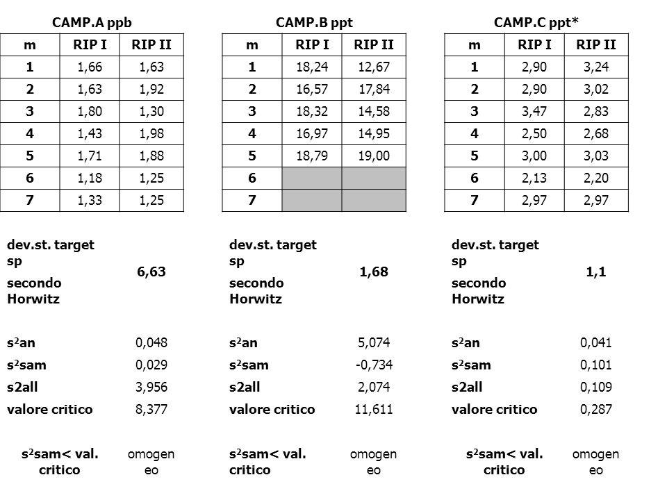 CAMP.A ppb CAMP.B ppt. CAMP.C ppt* m. RIP I. RIP II. 1. 1,66. 1,63. 18,24. 12,67. 2,90. 3,24. 2. 1,92.