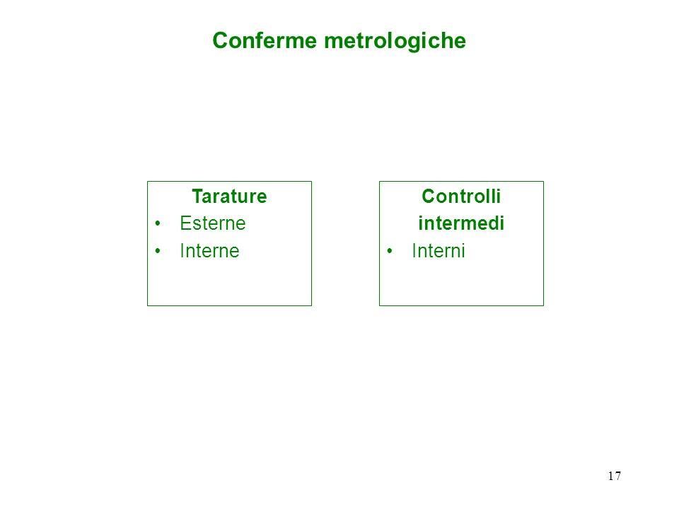 Conferme metrologiche