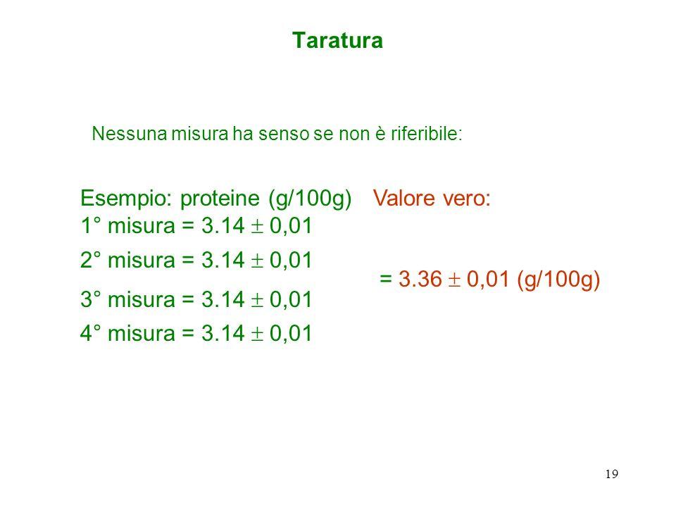 Esempio: proteine (g/100g) 1° misura = 3.14 ± 0,01 Valore vero: