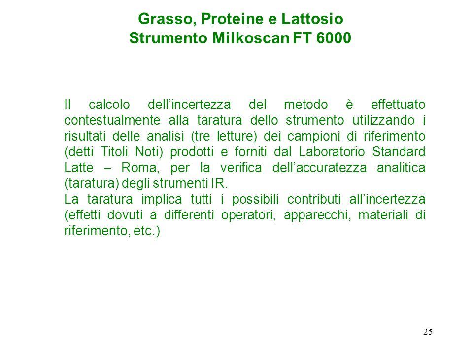 Grasso, Proteine e Lattosio Strumento Milkoscan FT 6000