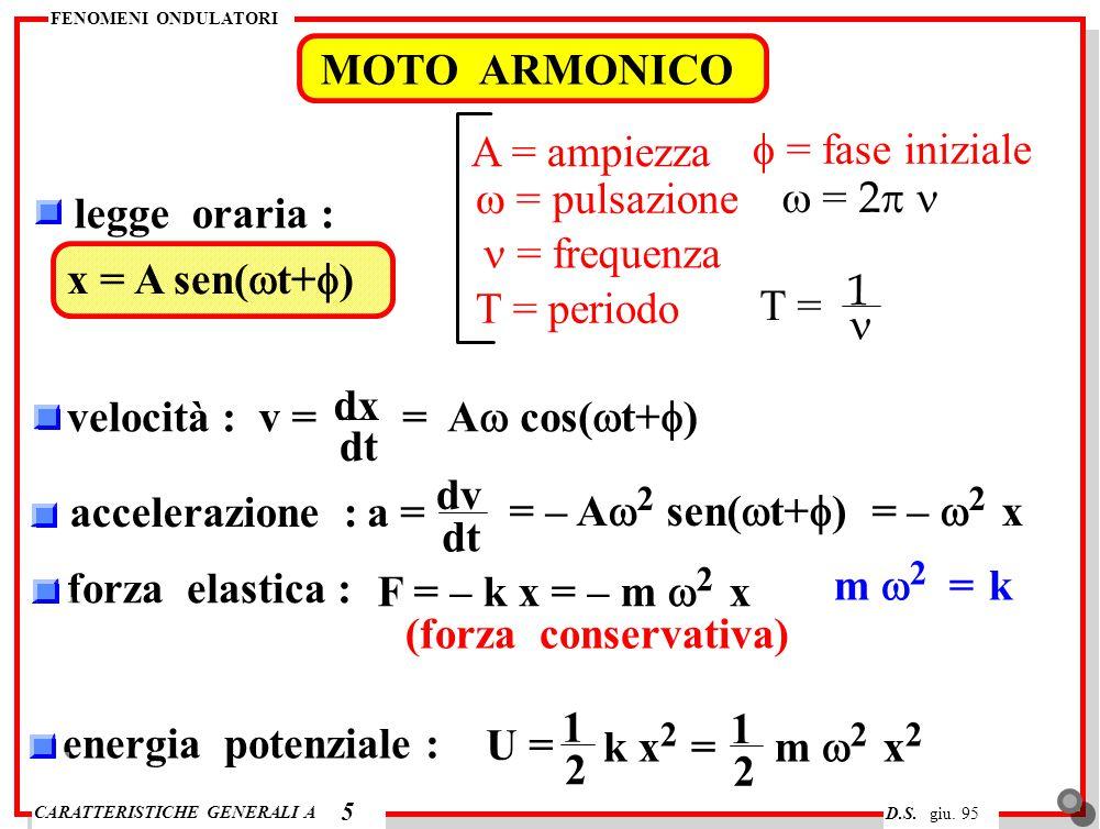 MOTO ARMONICO A = ampiezza f = fase iniziale w = pulsazione w = 2p n