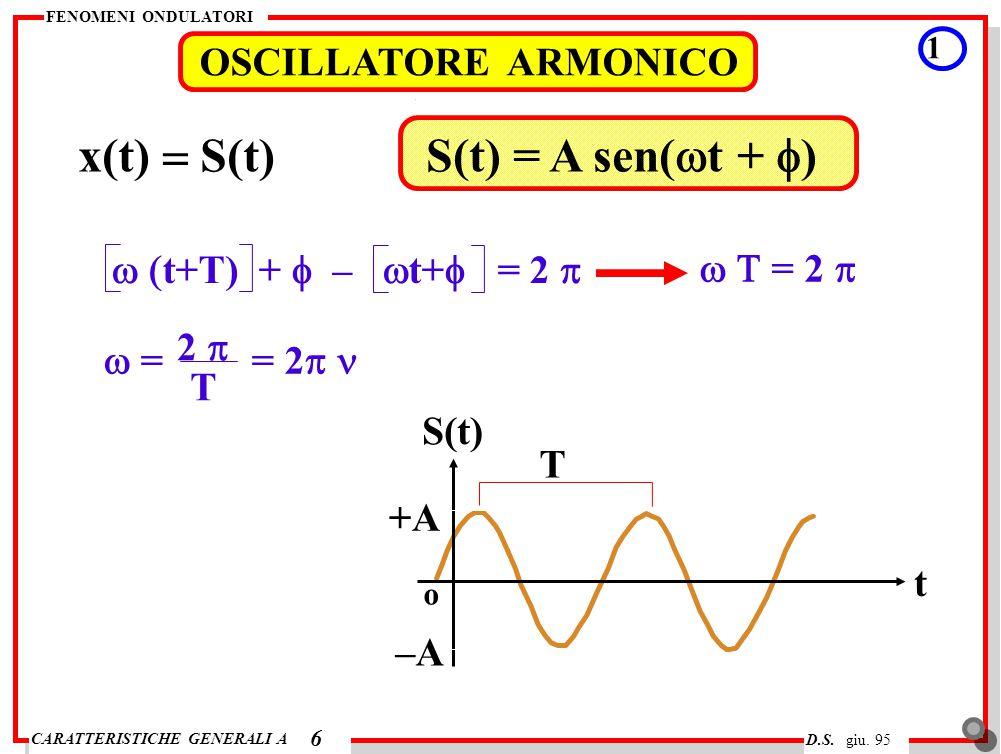 x(t) = S(t) S(t) = A sen(wt + f) OSCILLATORE ARMONICO