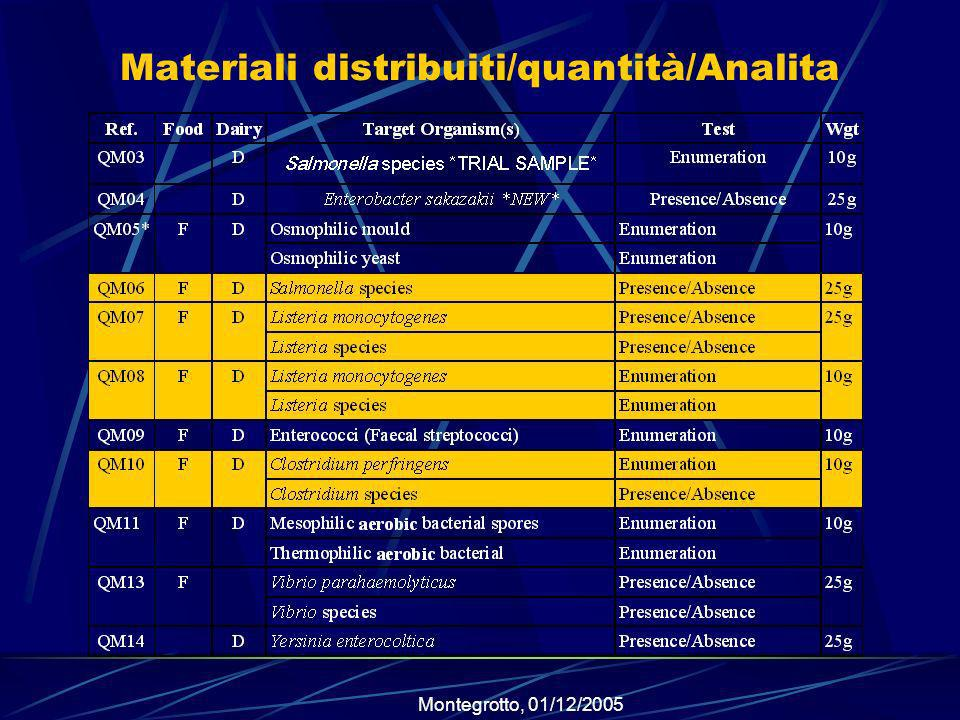Materiali distribuiti/quantità/Analita