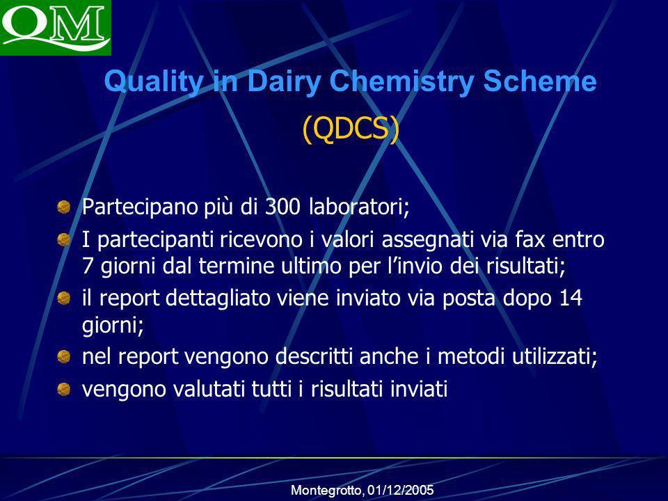 Quality in Dairy Chemistry Scheme (QDCS)