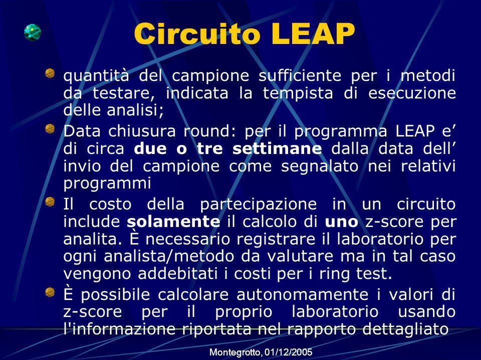 Circuito LEAP quantità del campione sufficiente per i metodi da testare, indicata la tempista di esecuzione delle analisi;