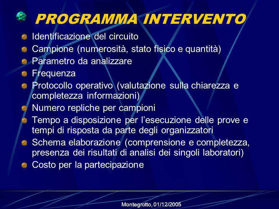 PROGRAMMA INTERVENTO Identificazione del circuito