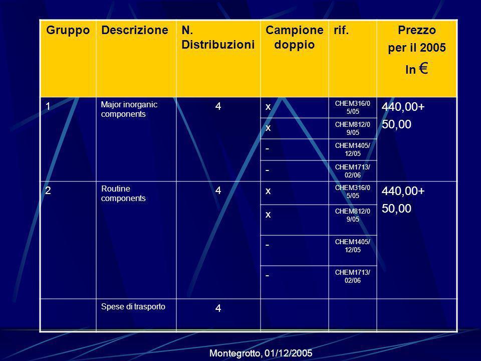 Gruppo Campione doppio Prezzo per il 2005