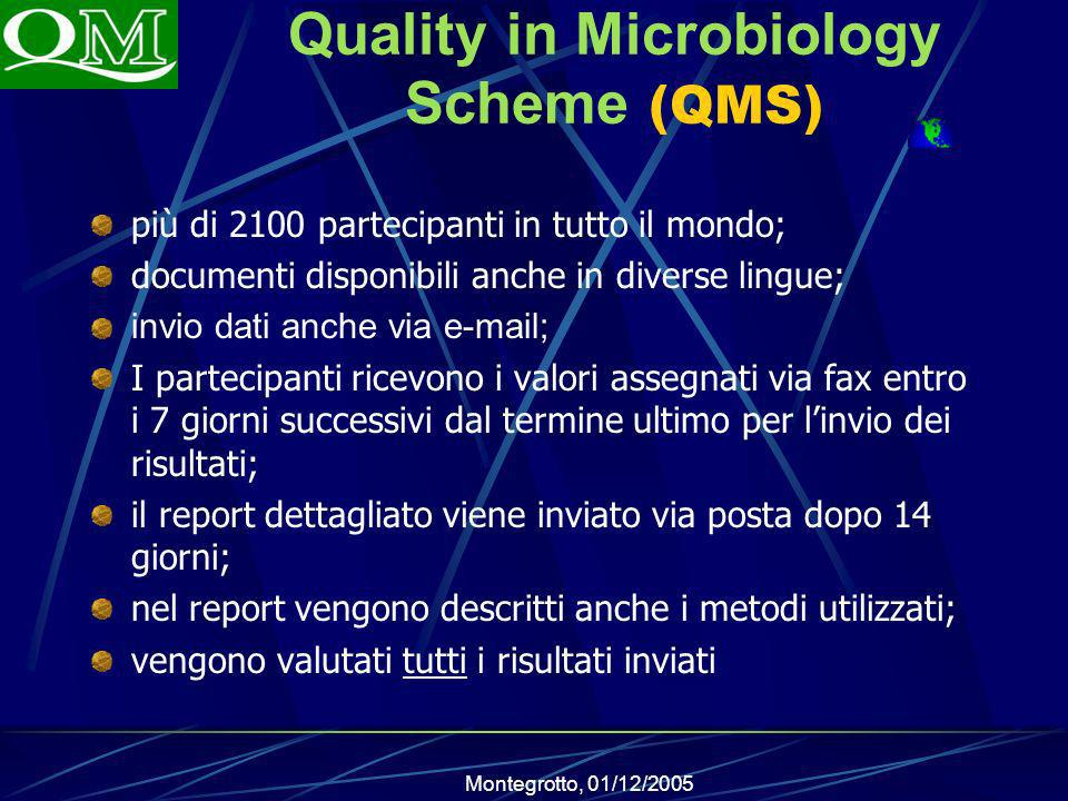 Quality in Microbiology Scheme (QMS)