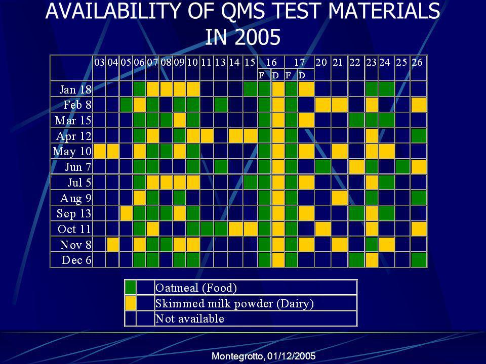 AVAILABILITY OF QMS TEST MATERIALS IN 2005