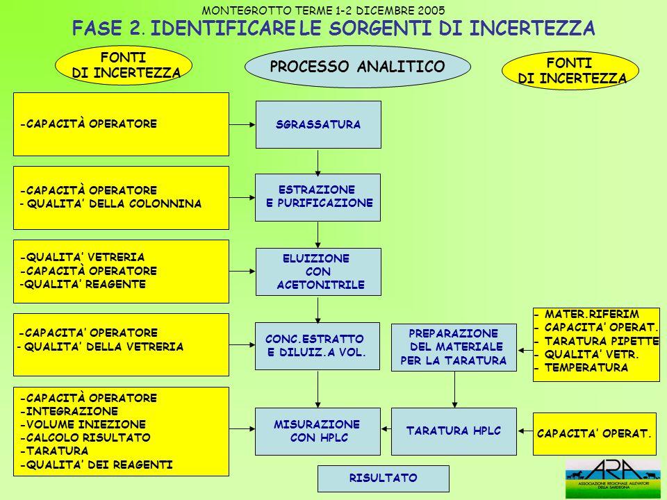 FASE 2. IDENTIFICARE LE SORGENTI DI INCERTEZZA