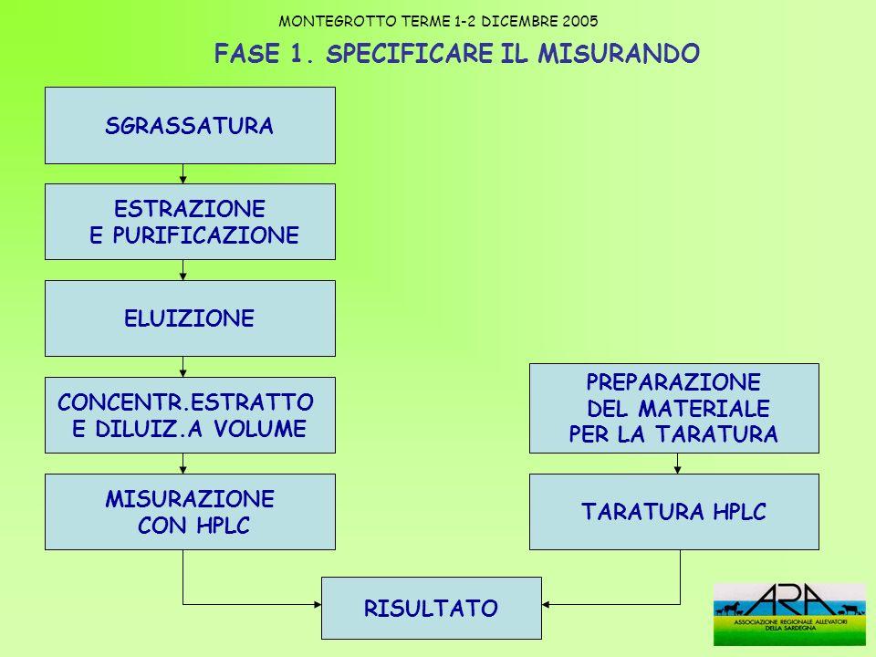 FASE 1. SPECIFICARE IL MISURANDO