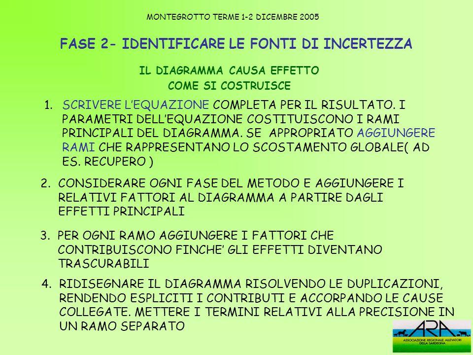 FASE 2- IDENTIFICARE LE FONTI DI INCERTEZZA