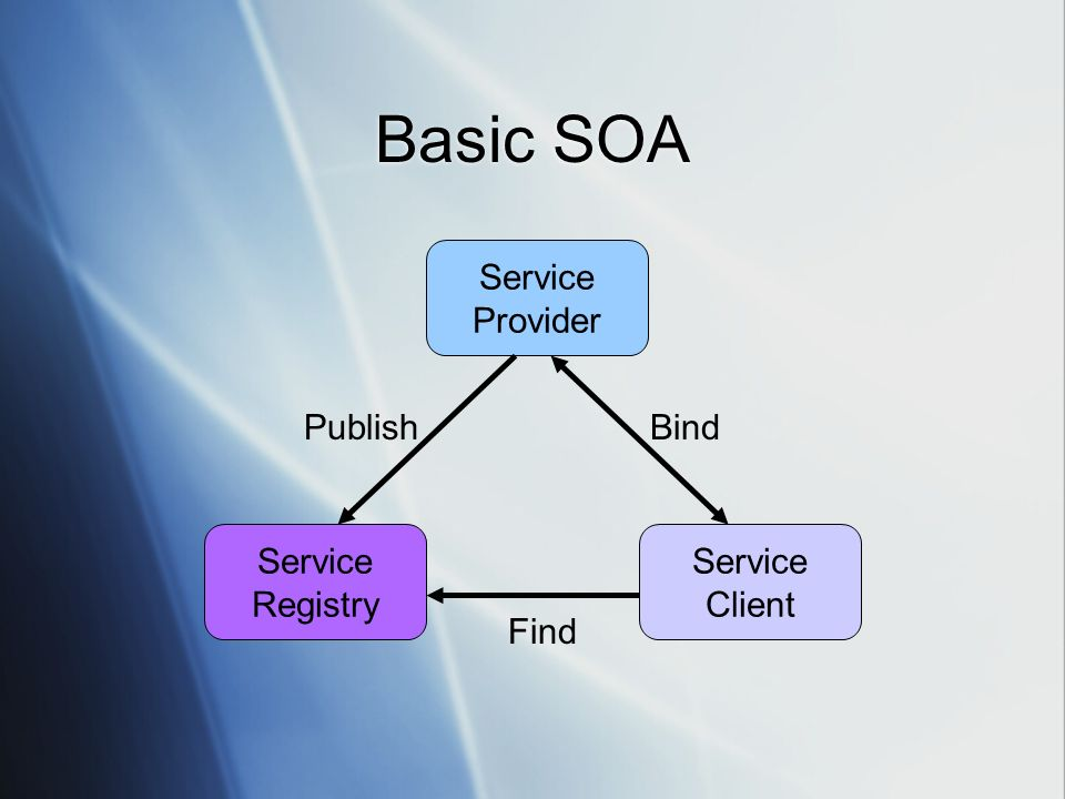 Basic SOA Service Provider Publish Bind Service Registry Service