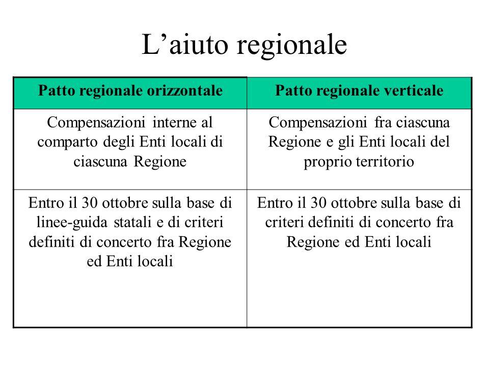 Patto regionale orizzontale Patto regionale verticale