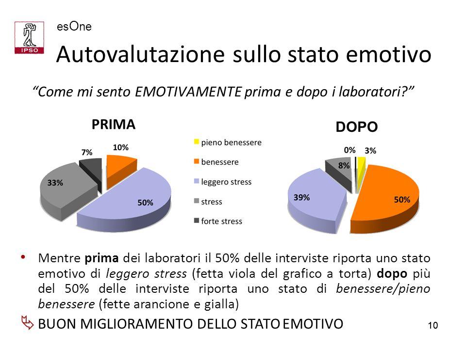 Autovalutazione sullo stato emotivo