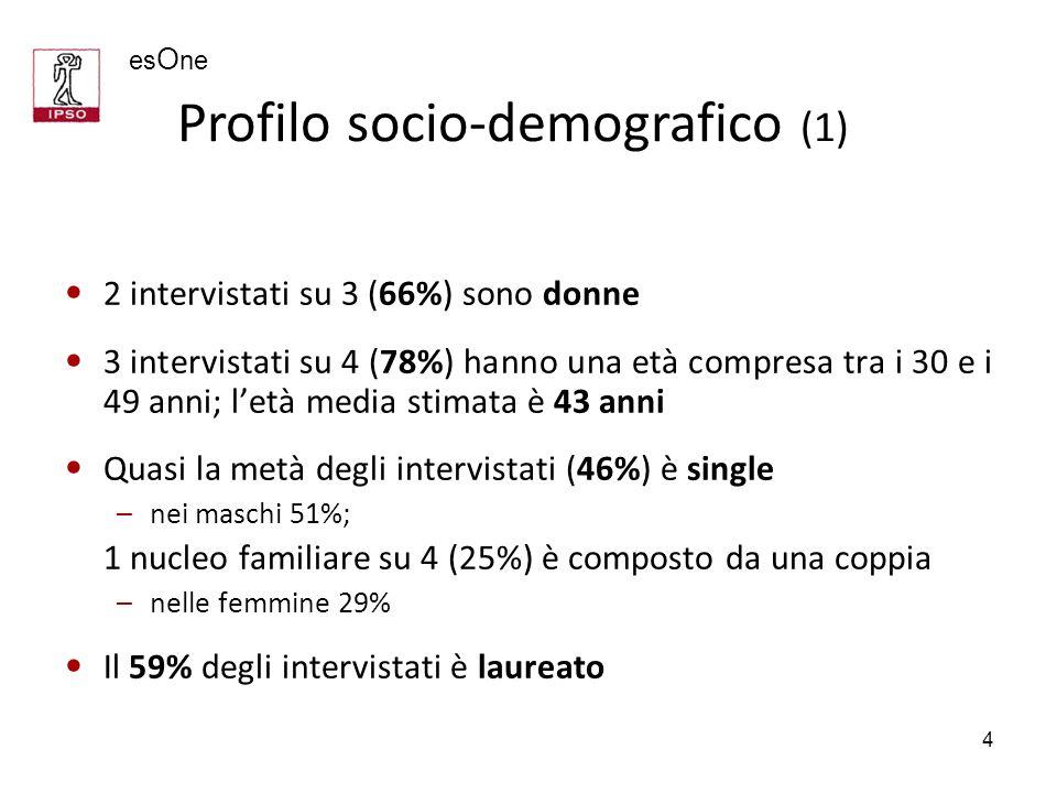 Profilo socio-demografico (1)
