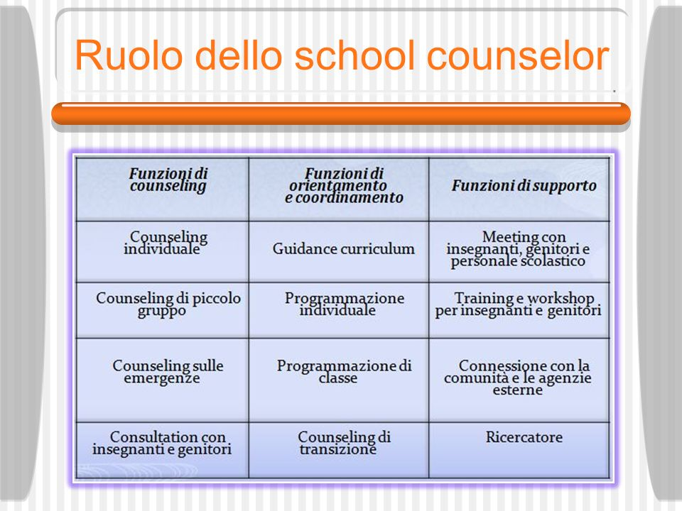 Ruolo dello school counselor