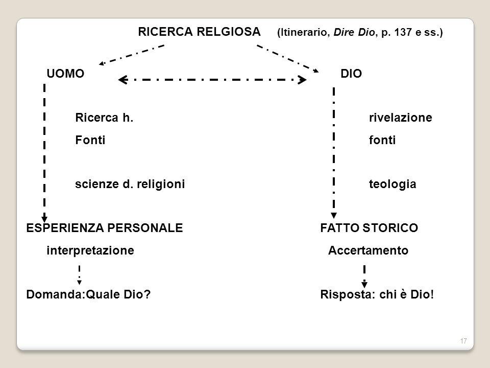 RICERCA RELGIOSA (Itinerario, Dire Dio, p. 137 e ss.)