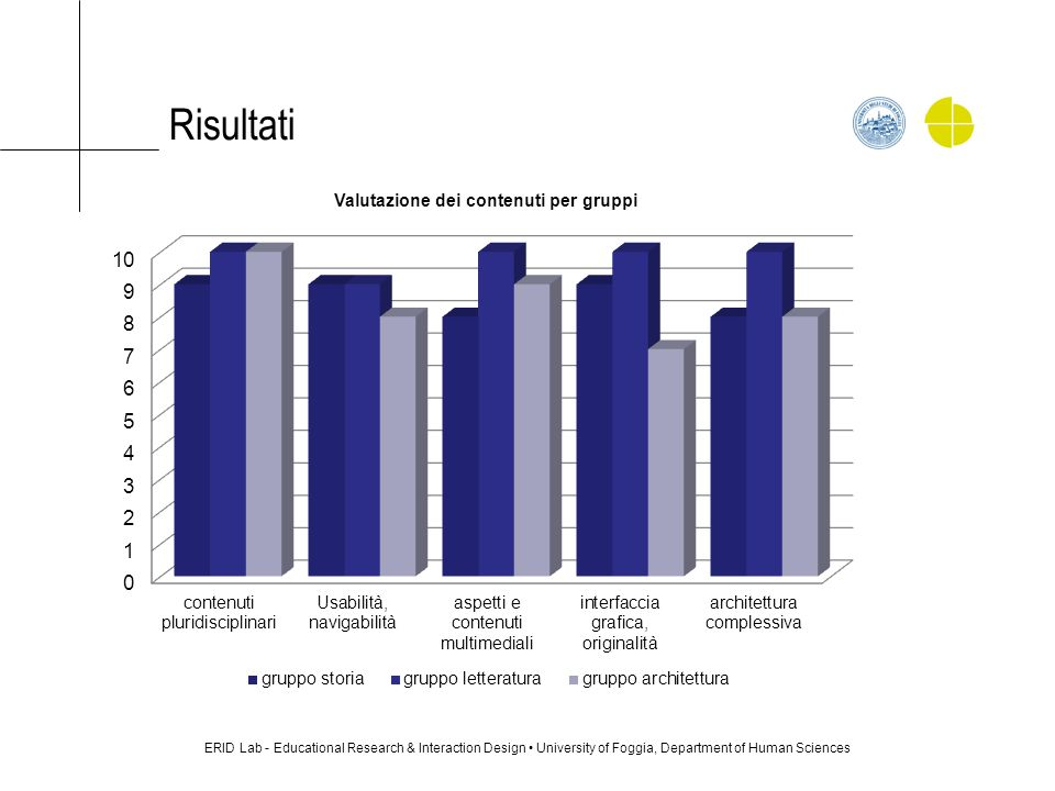 Risultati ERID Lab - Educational Research & Interaction Design • University of Foggia, Department of Human Sciences.