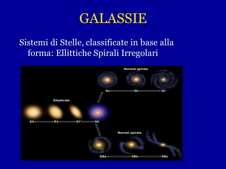GALASSIE Sistemi di Stelle, classificate in base alla forma: Ellittiche Spirali Irregolari
