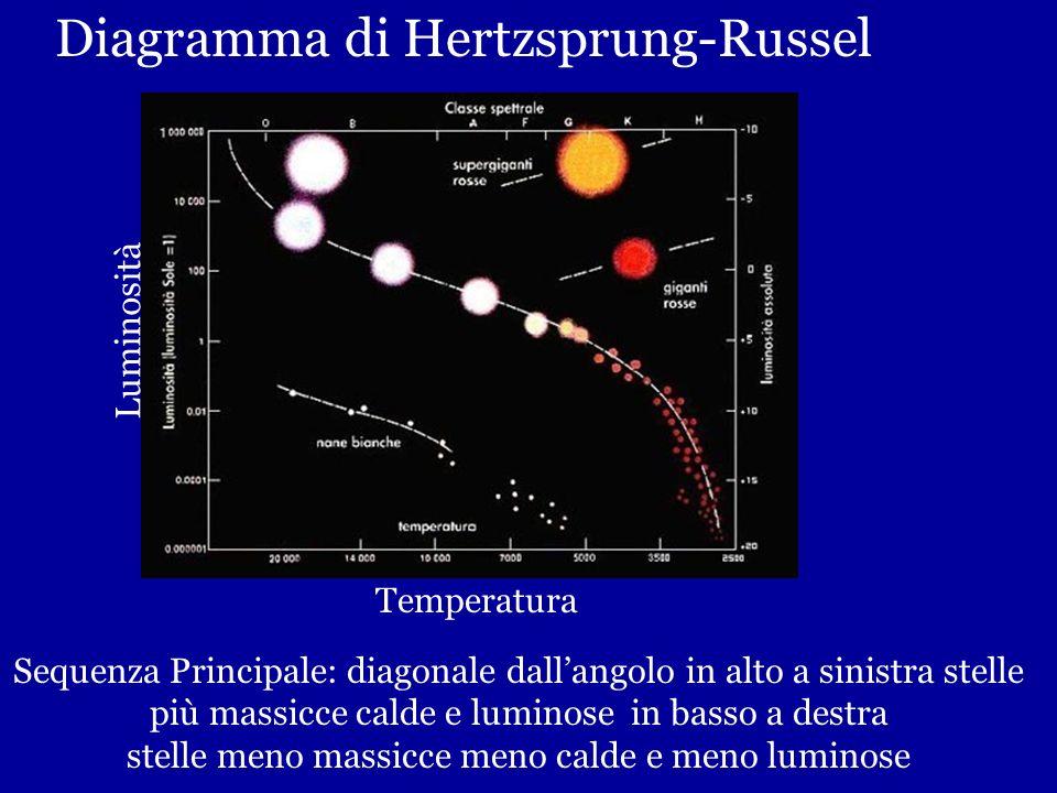 stelle meno massicce meno calde e meno luminose