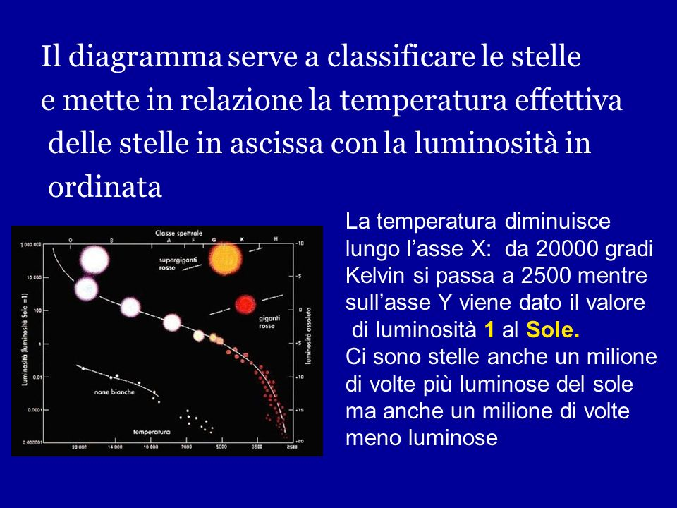 Il diagramma serve a classificare le stelle