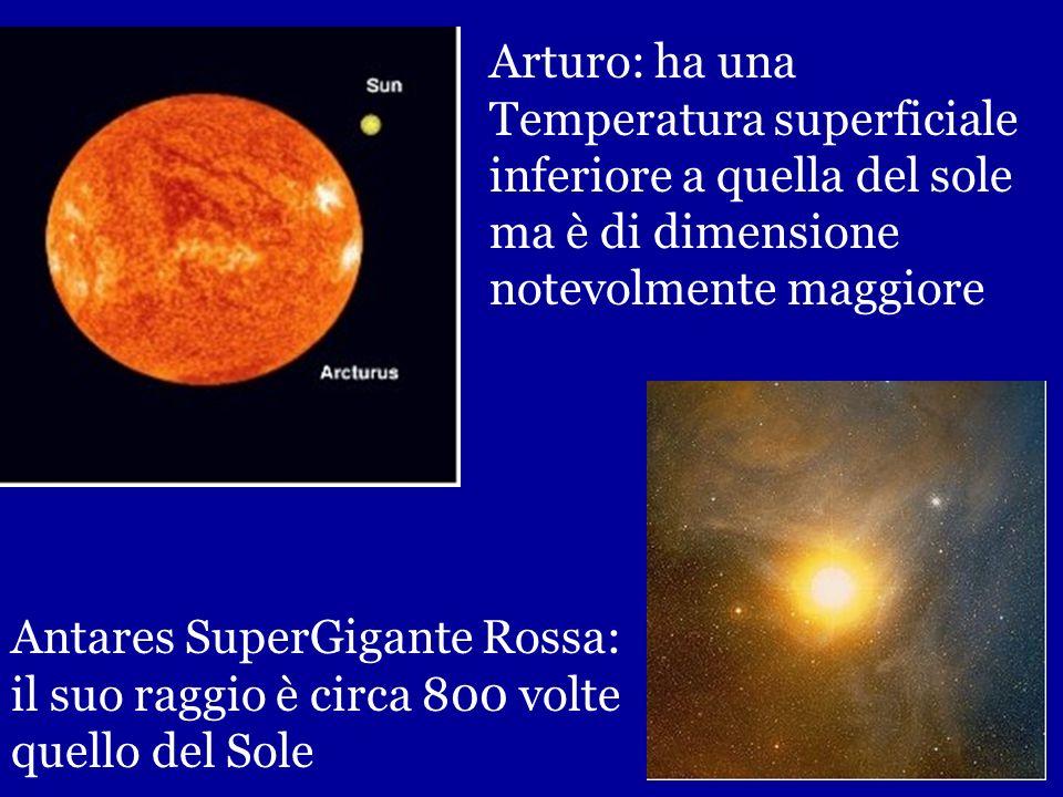 Arturo: ha una Temperatura superficiale. inferiore a quella del sole. ma è di dimensione. notevolmente maggiore.