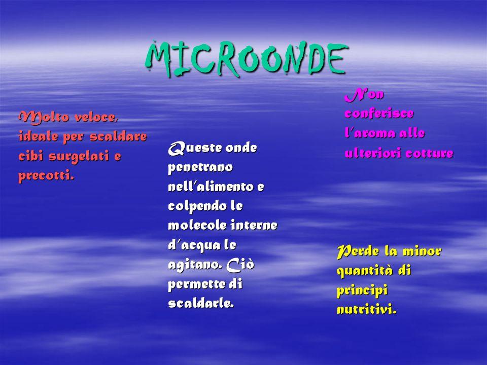 MICROONDE Non conferisce l'aroma alle ulteriori cotture